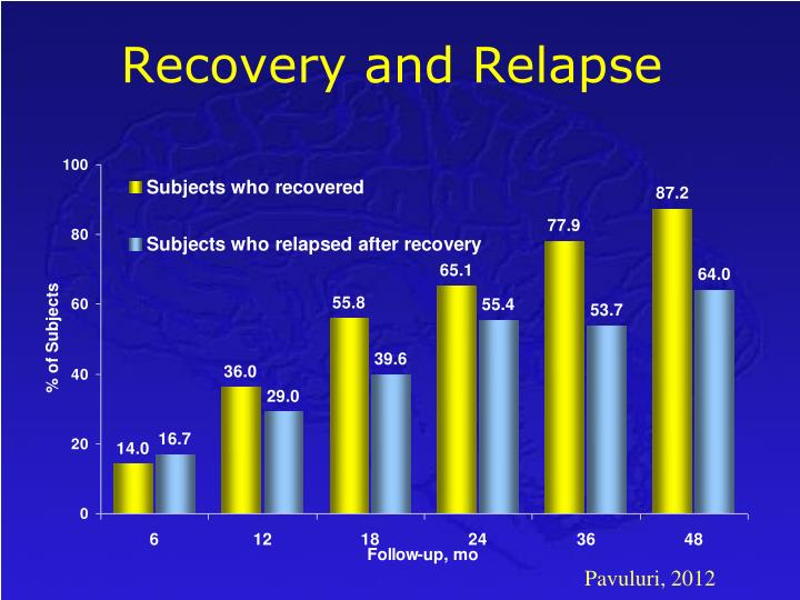 Recovery and Relapse
