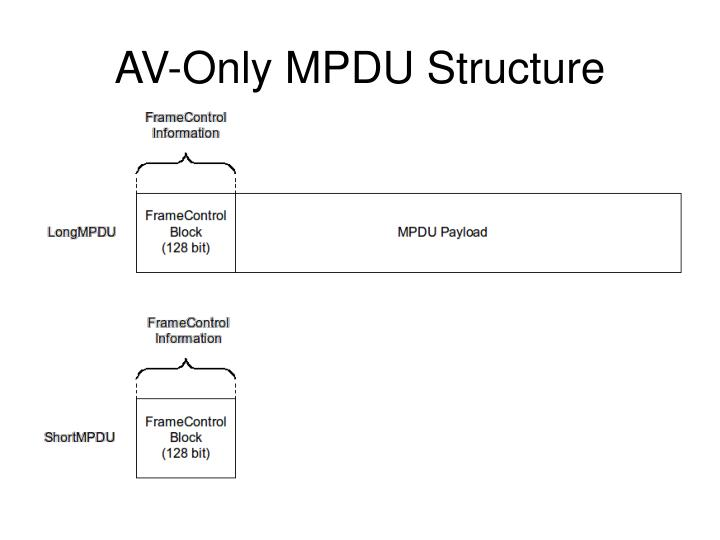 AV-Only MPDU Structure