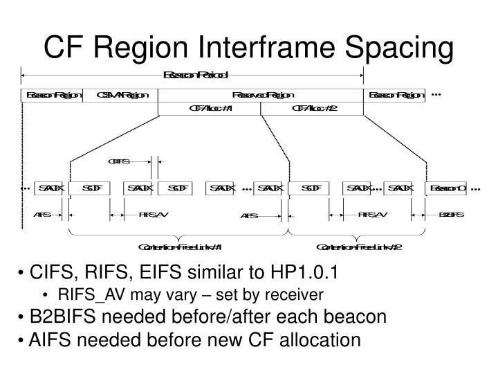 CF Region Interframe Spacing