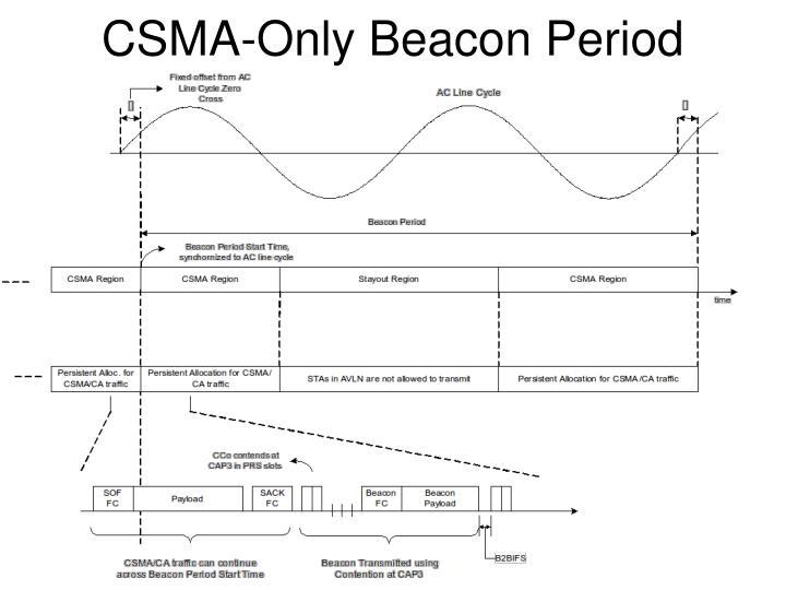CSMA-Only Beacon Period