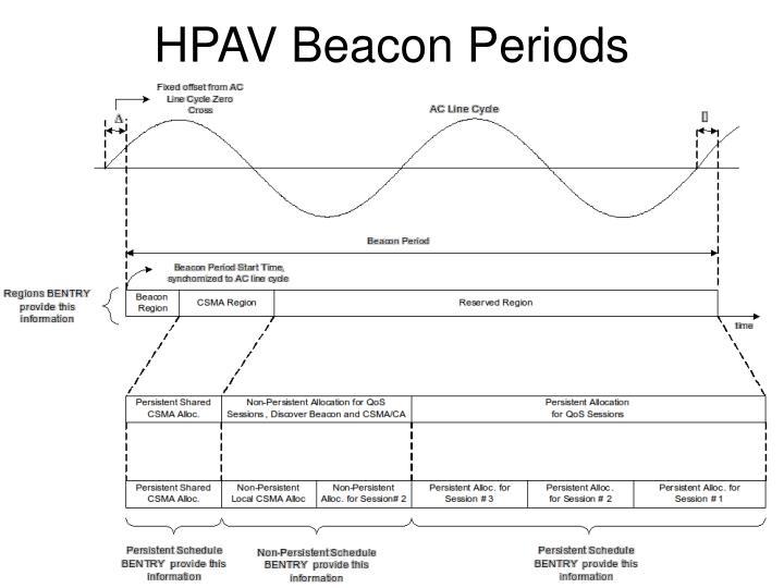 HPAV Beacon Periods
