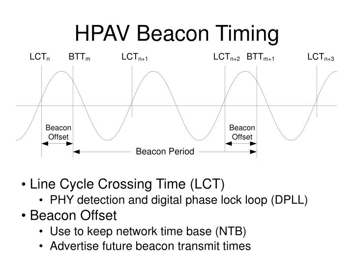 HPAV Beacon Timing