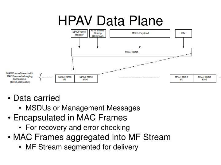 HPAV Data Plane