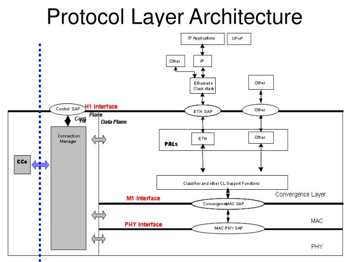 Protocol Layer Architecture