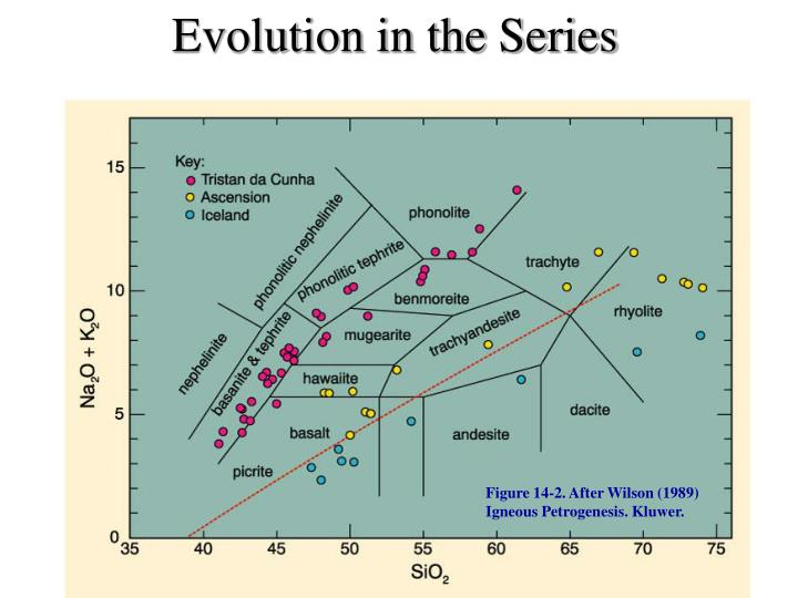 Evolution in the Series