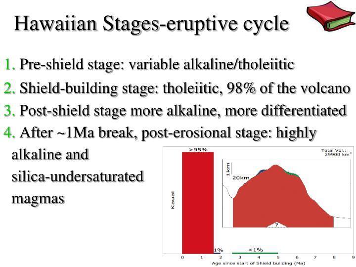Hawaiian Stages-eruptive cycle