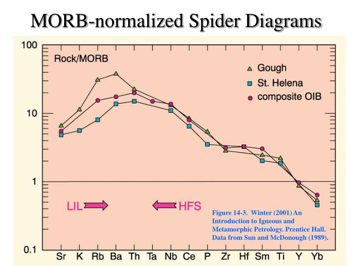 MORB-normalized Spider Diagrams