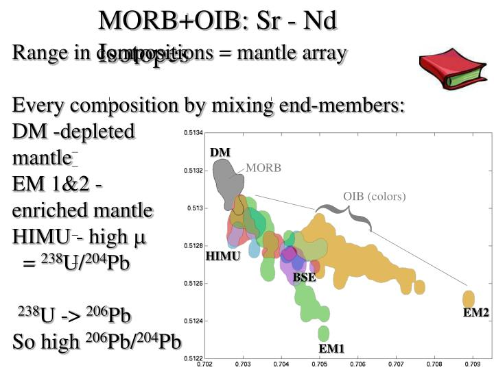 MORB+OIB: Sr - Nd Isotopes