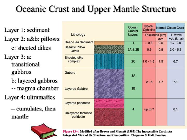 Oceanic Crust and Upper Mantle Structure
