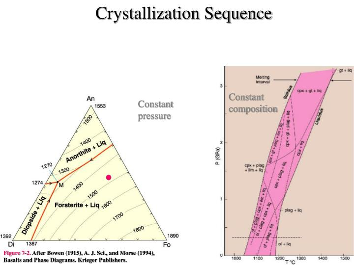 Crystallization Sequence