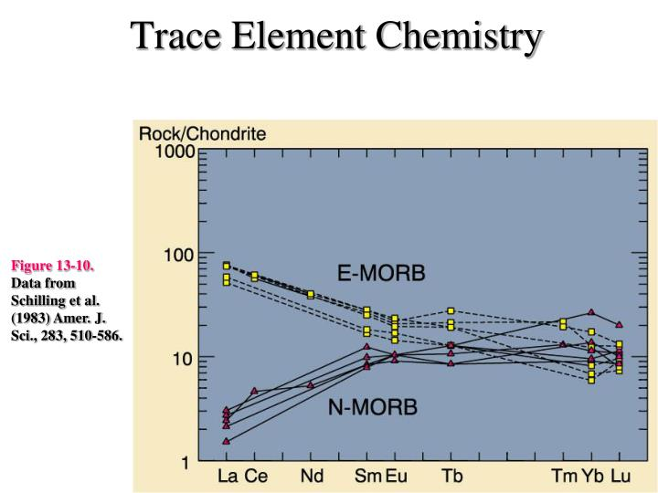 Trace Element Chemistry