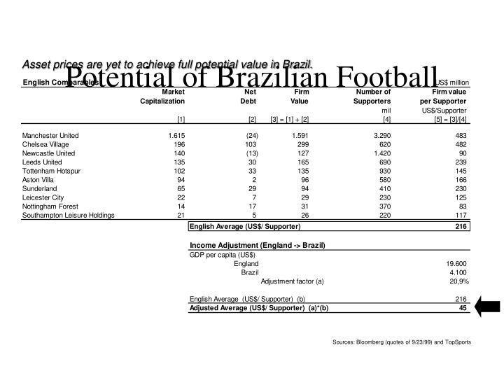 Potential of Brazilian Football