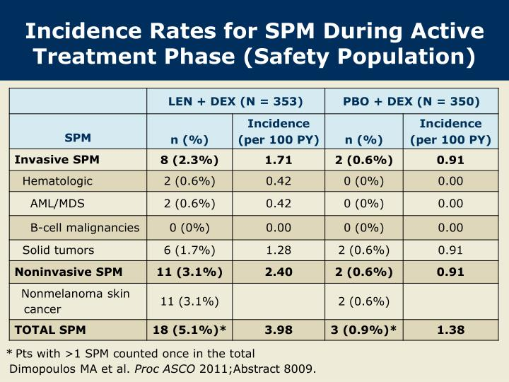 Incidence rates for spm during active treatment phase safety population