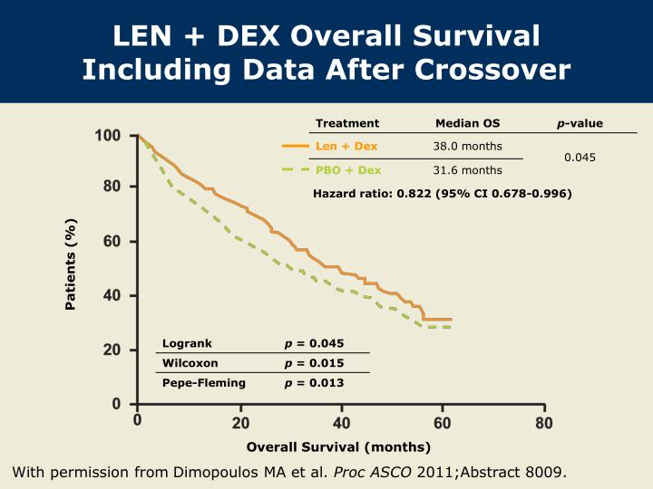LEN + DEX Overall Survival Including Data After Crossover