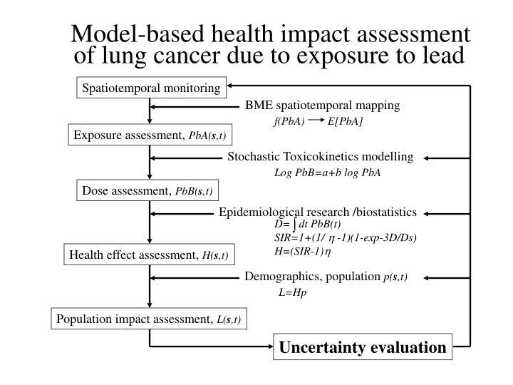 Model-based health impact assessment