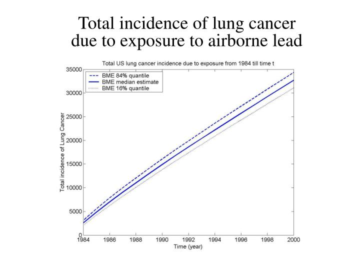Total incidence of lung cancer