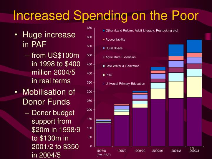 Increased Spending on the Poor
