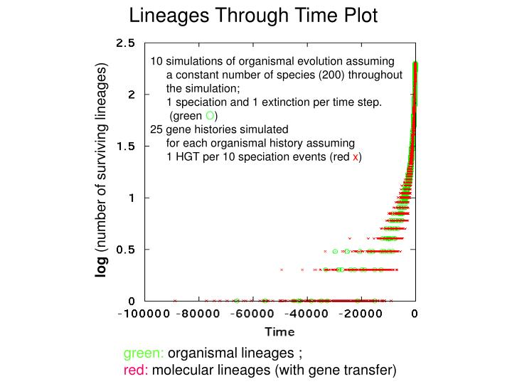 Lineages Through Time Plot
