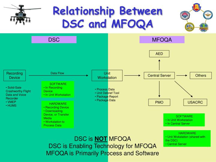 Relationship Between DSC and MFOQA