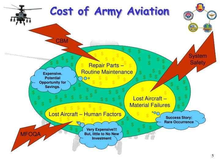 Cost of Army Aviation