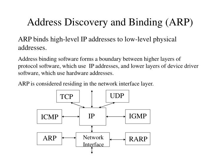 Address Discovery and Binding (ARP)