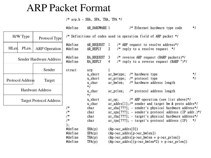 ARP Packet Format