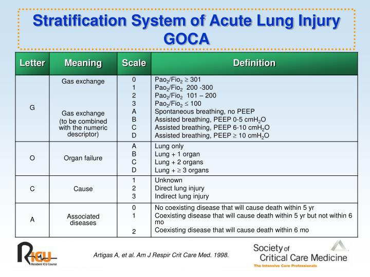 Stratification System of Acute Lung Injury GOCA