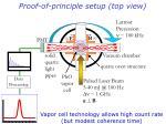 proof of principle setup top view