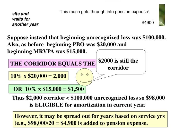 This much gets through into pension expense!