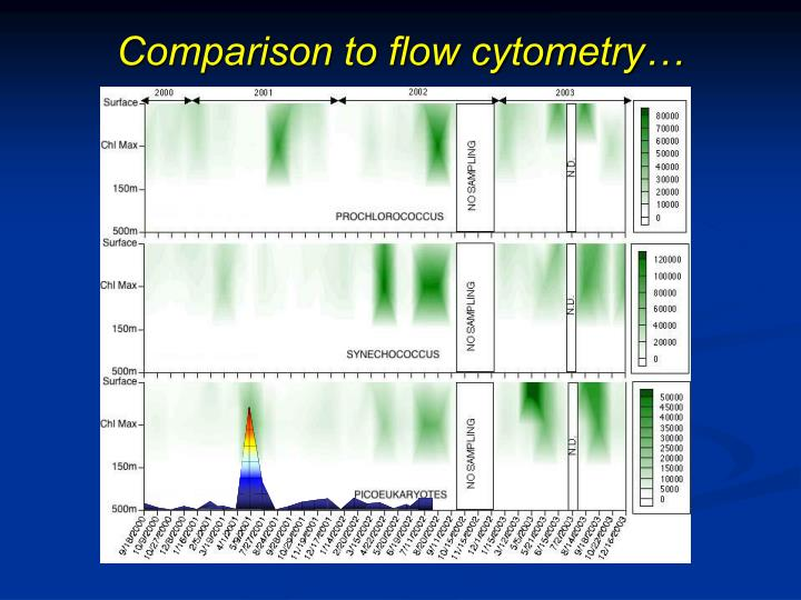 Comparison to flow cytometry…