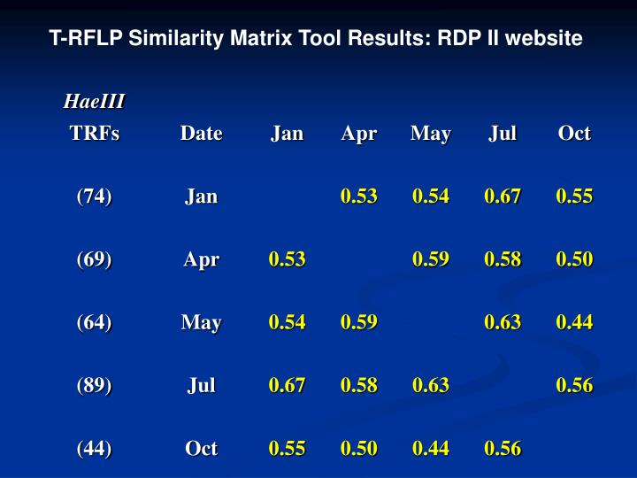 T-RFLP Similarity Matrix Tool Results: RDP II website