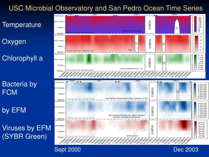 USC Microbial Observatory and San Pedro Ocean Time Series