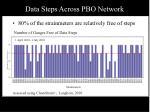 data steps across pbo network