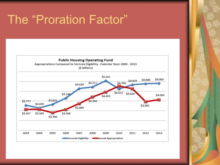 """The """"Proration Factor"""""""