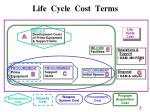 life cycle cost terms