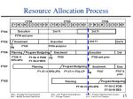 resource allocation process