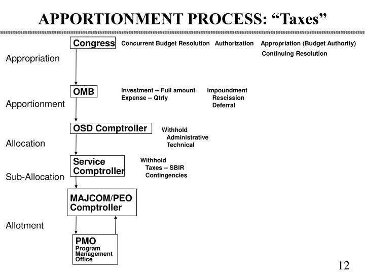 "APPORTIONMENT PROCESS: ""Taxes"""