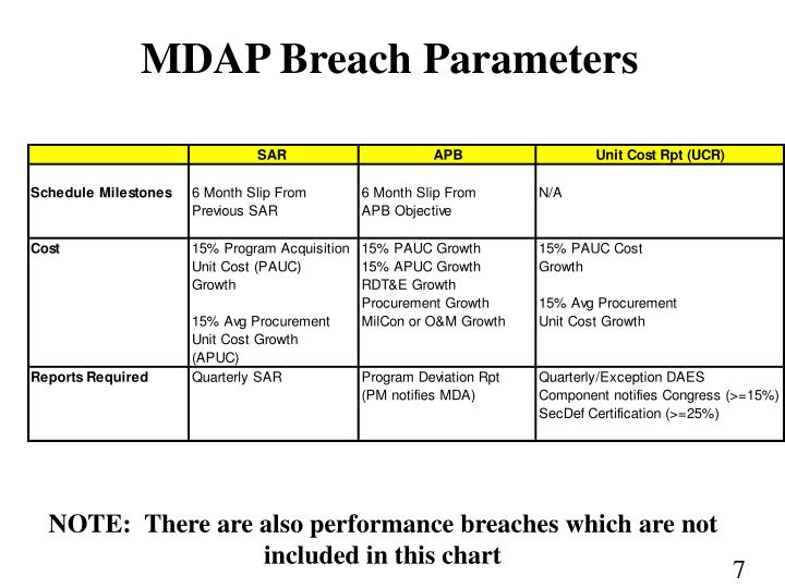MDAP Breach Parameters