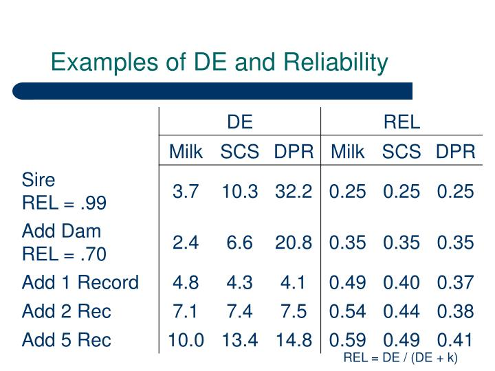 Examples of DE and Reliability