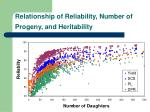 relationship of reliability number of progeny and heritability