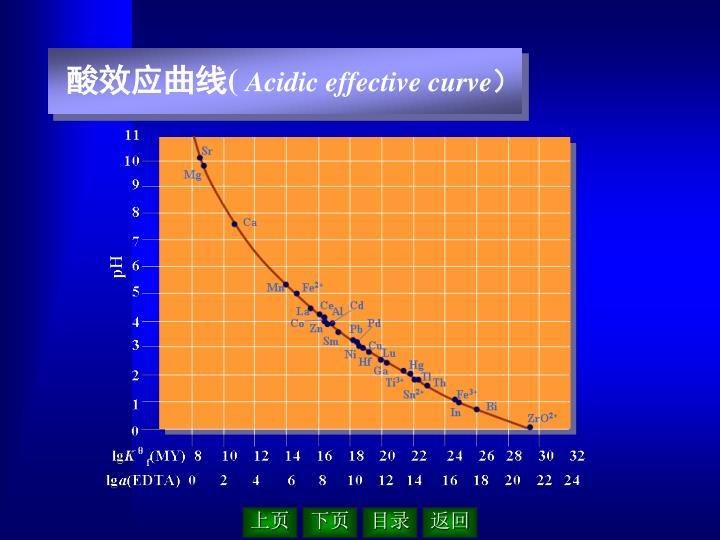酸效应曲线(