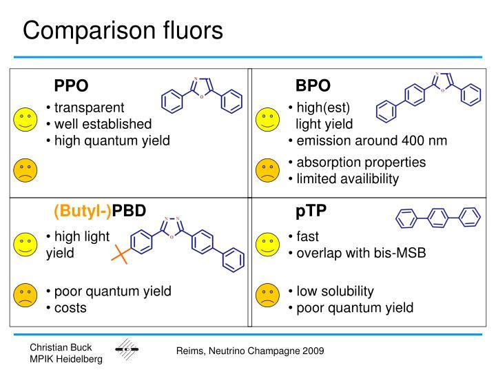 Comparison fluors