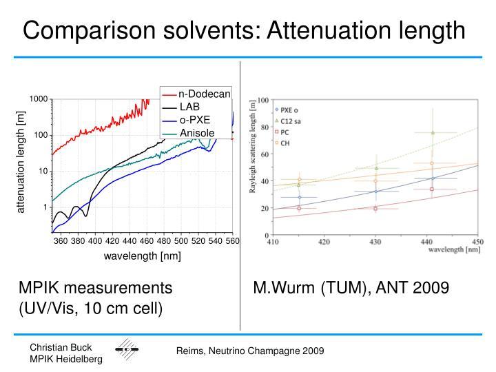 Comparison solvents: Attenuation length