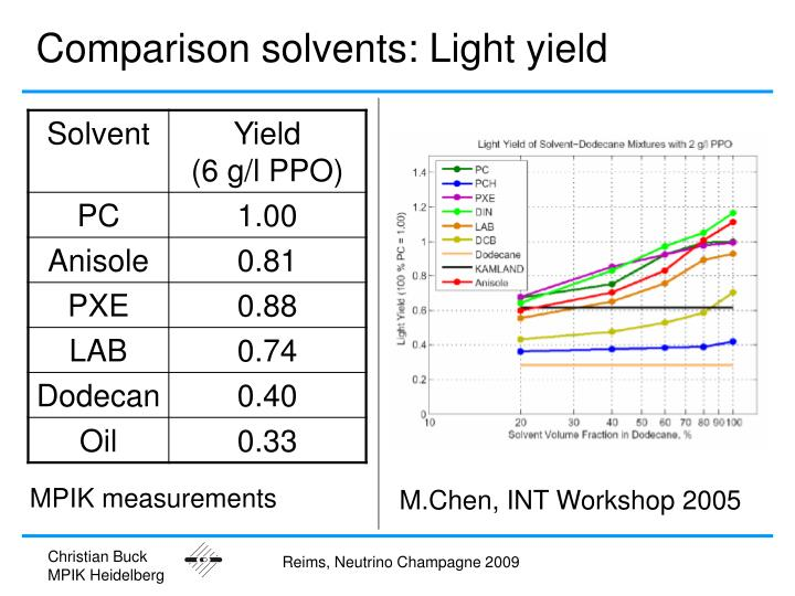 Comparison solvents: Light yield