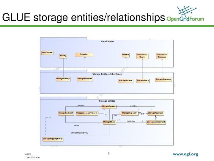 GLUE storage entities/relationships