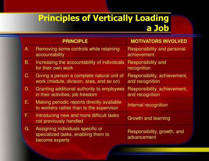 Principles of Vertically Loading