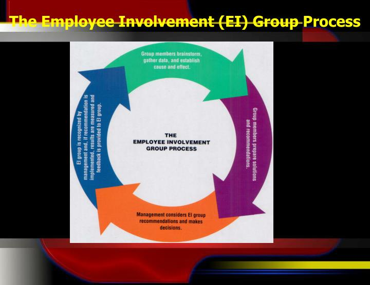 The Employee Involvement (EI) Group Process