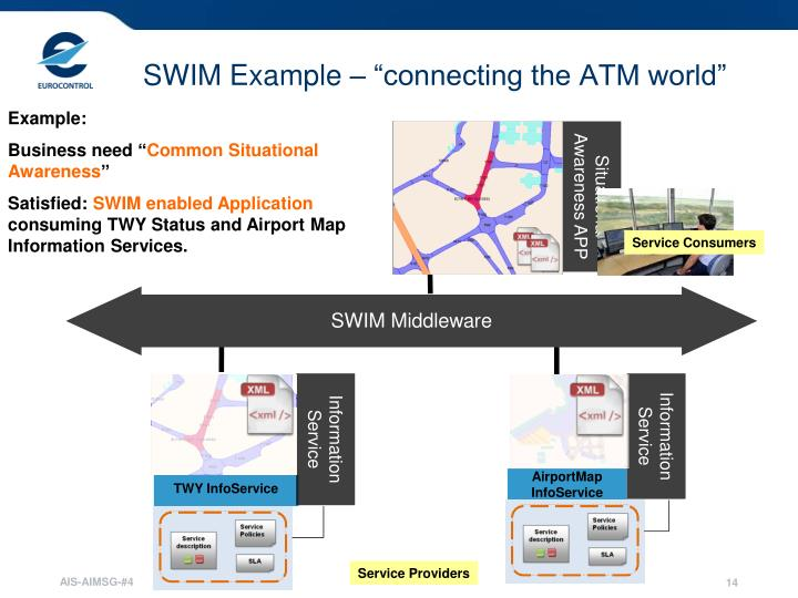 """SWIM Example – """"connecting the ATM world"""""""