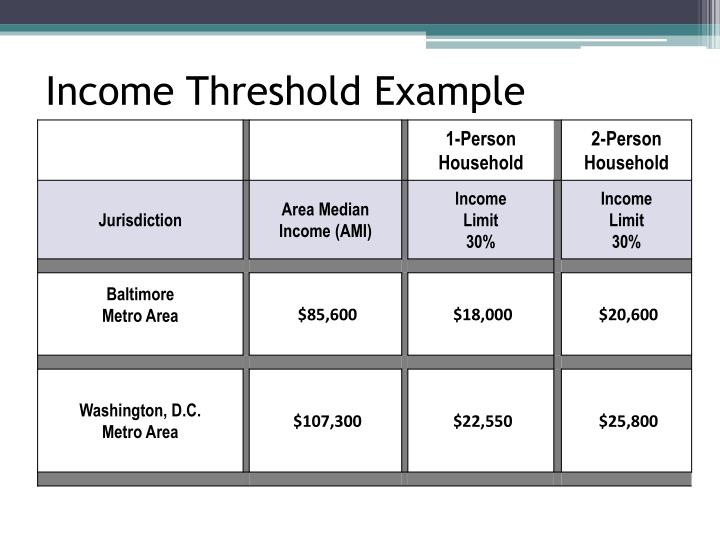 Income Threshold Example