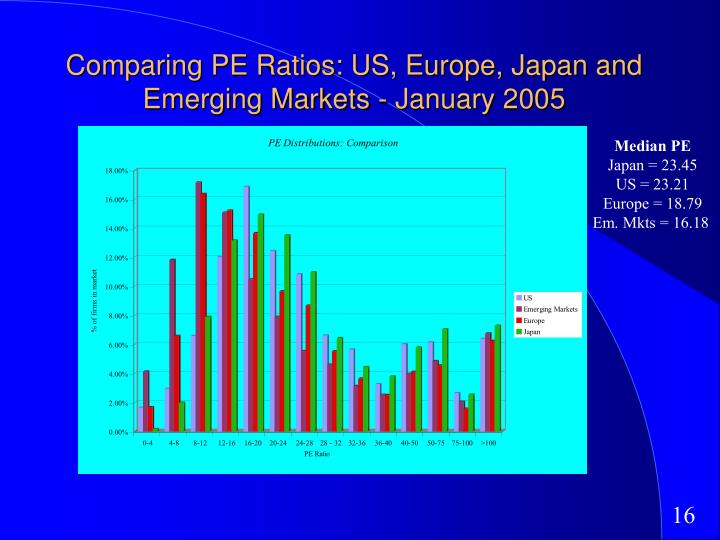 Comparing PE Ratios: US, Europe, Japan and Emerging Markets - January 2005